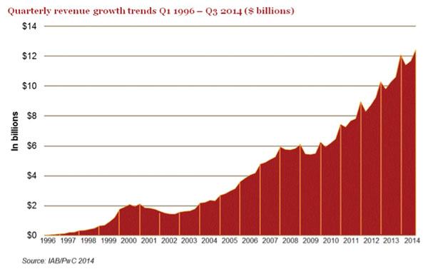 Breaking the Records- $12.4 Billion for Fourth Quarter 2014