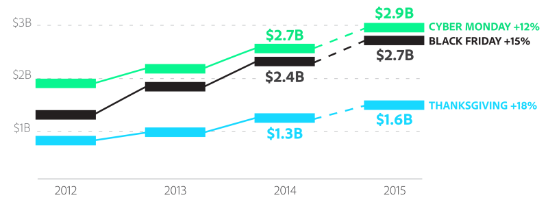 Adobe-online-holiday-sales-forecast-800x295